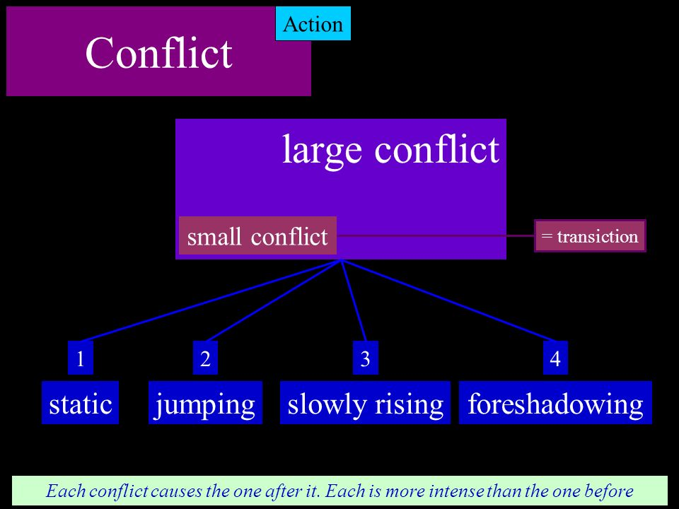 Conflict large conflict static jumping slowly rising foreshadowing