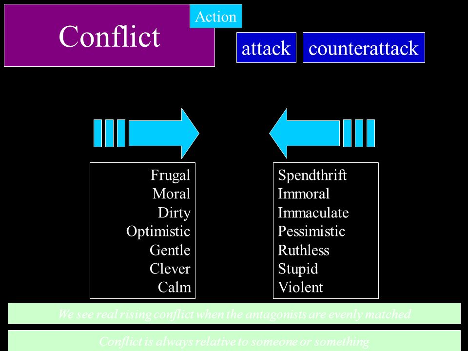 Conflict attack counterattack Action Frugal Moral Dirty Optimistic