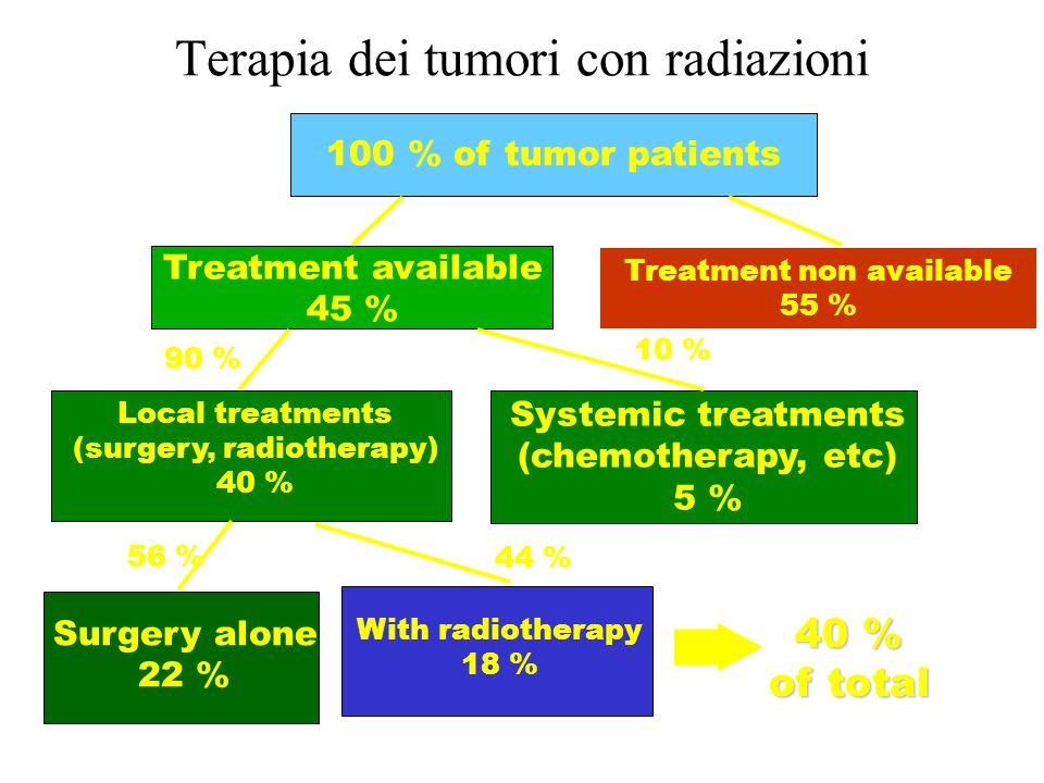 Terapia dei tumori con radiazioni
