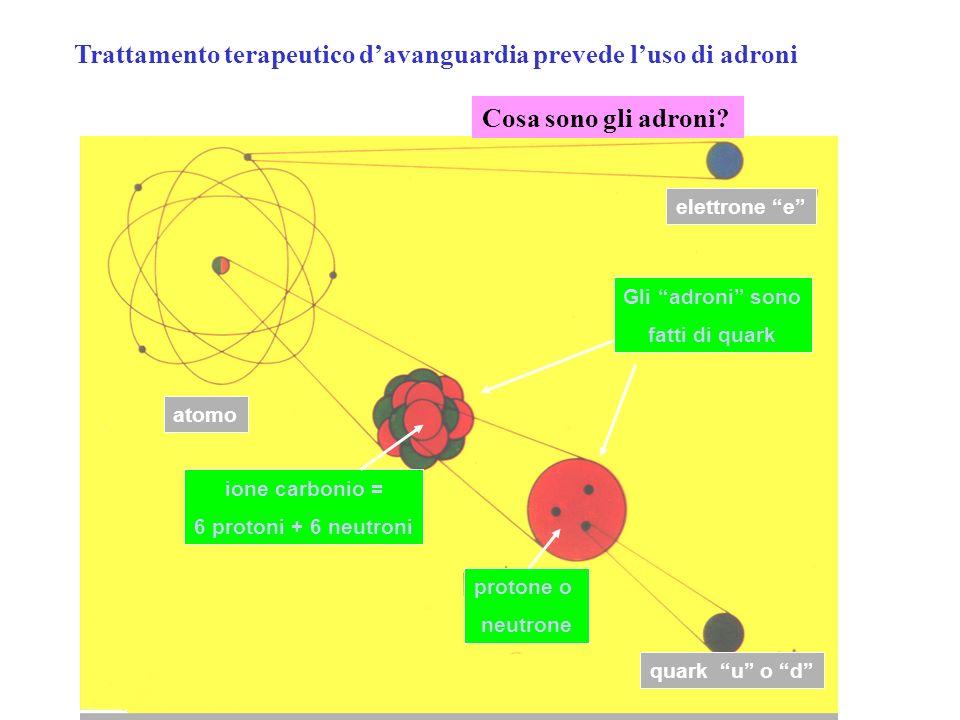 Trattamento terapeutico d'avanguardia prevede l'uso di adroni