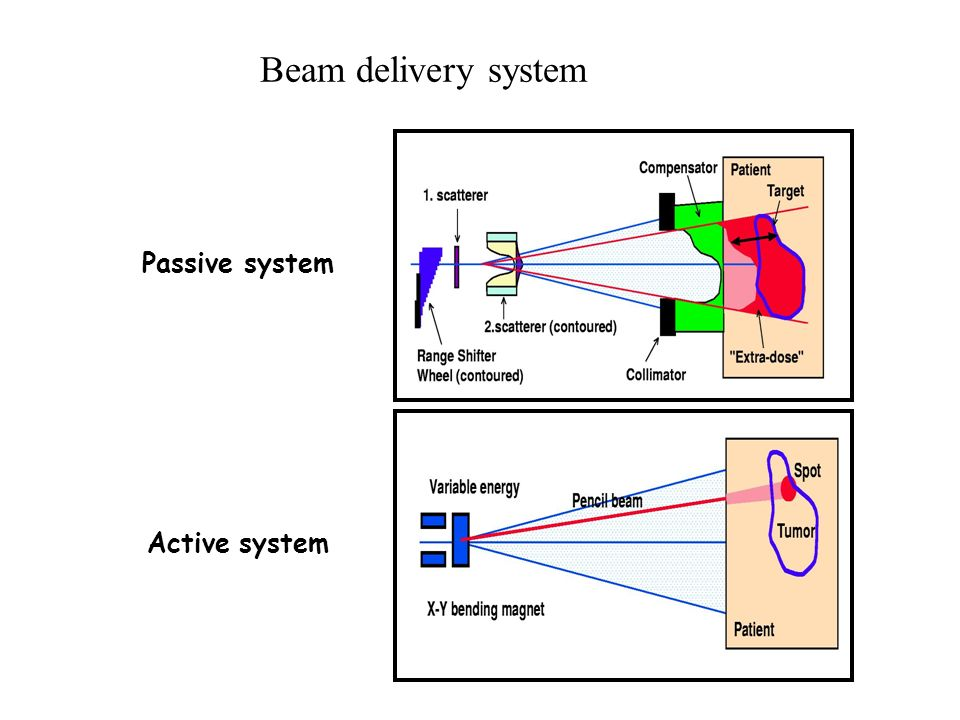 Beam delivery system Passive system Active system