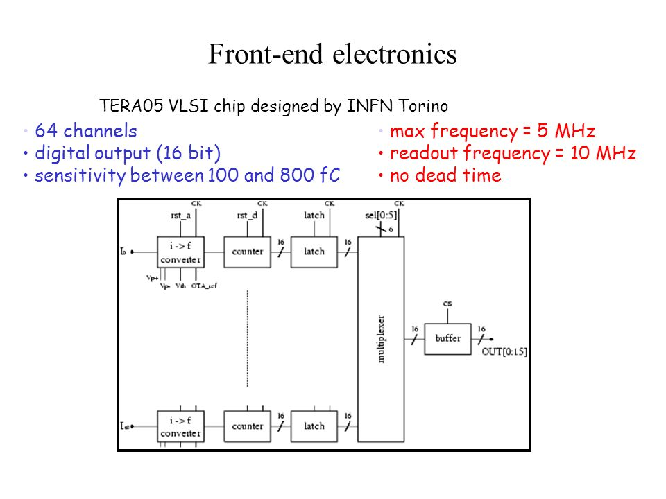 Front-end electronics