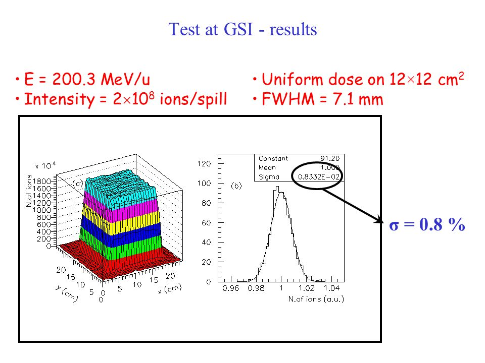 Test at GSI - results σ = 0.8 % E = 200.3 MeV/u