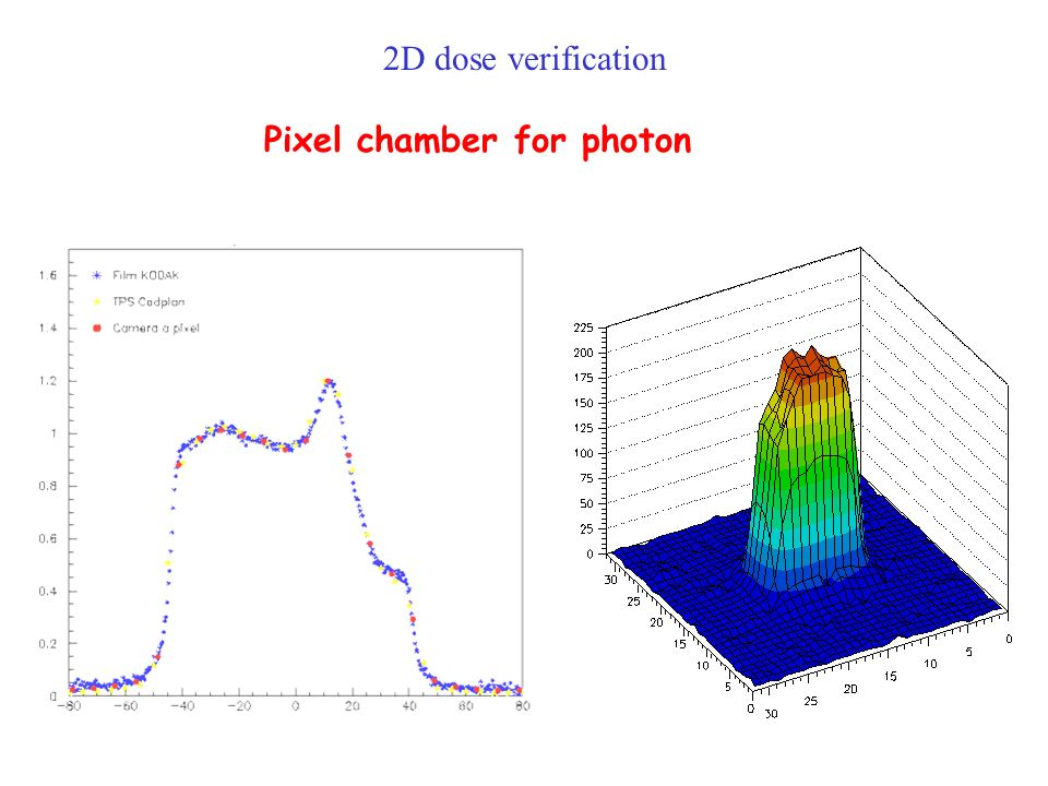 2D dose verification Pixel chamber for photon