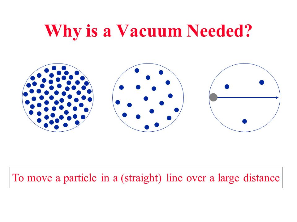 To move a particle in a (straight) line over a large distance