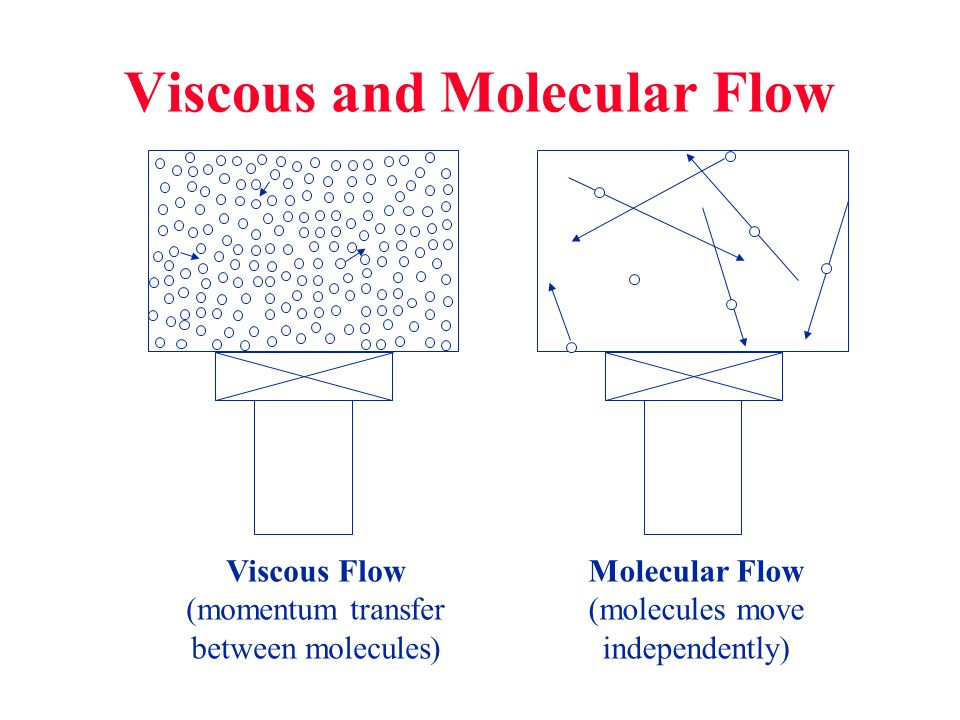Viscous and Molecular Flow