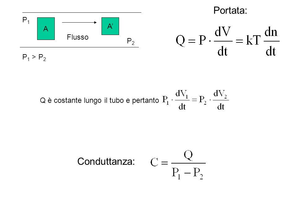 Portata: Conduttanza: P1 A' A Flusso P2 P1 > P2