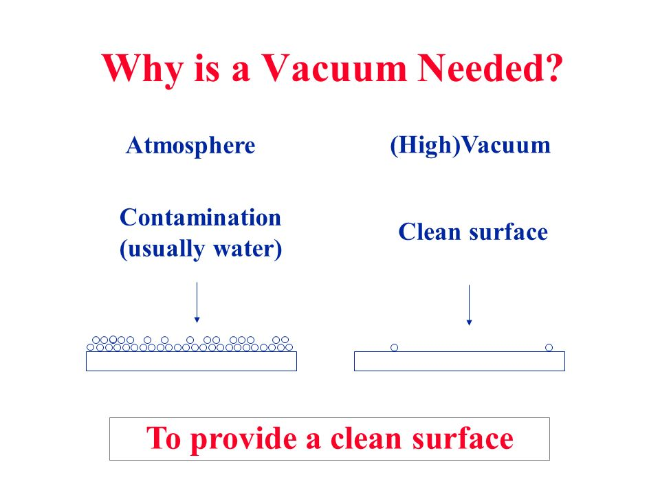 Why is a Vacuum Needed To provide a clean surface Atmosphere