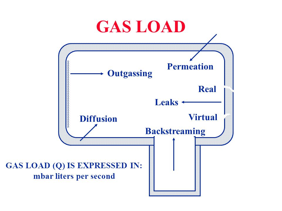 GAS LOAD (Q) IS EXPRESSED IN: