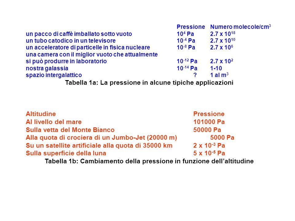 Tabella 1a: La pressione in alcune tipiche applicazioni