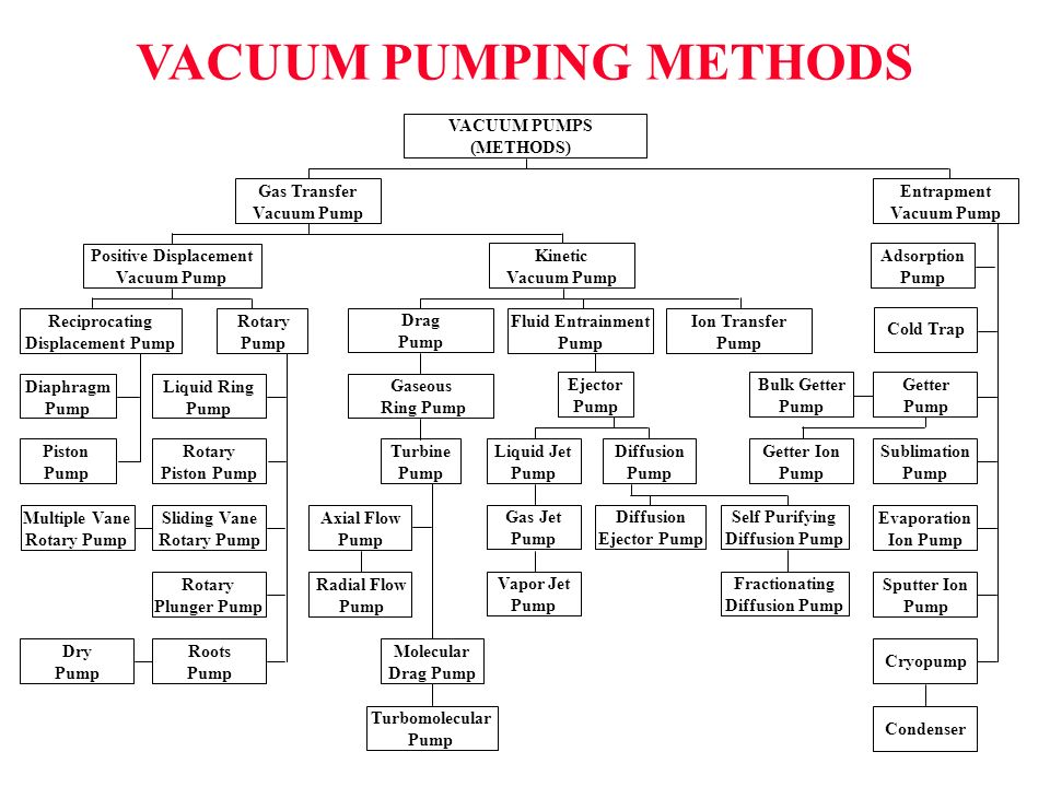 VACUUM PUMPING METHODS