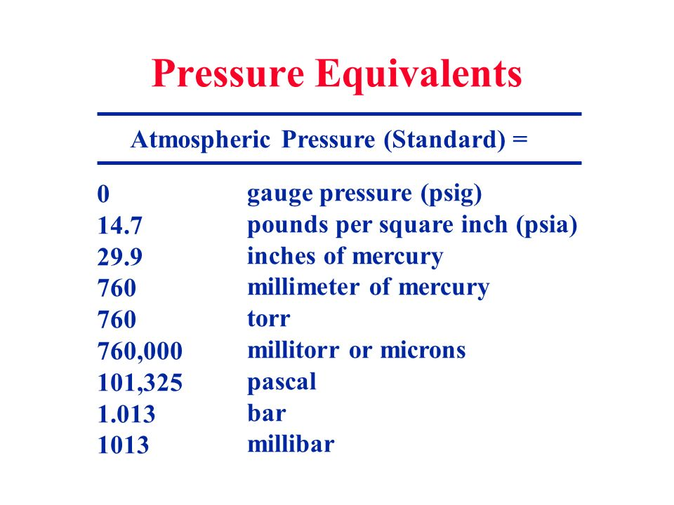 Atmospheric Pressure (Standard) =