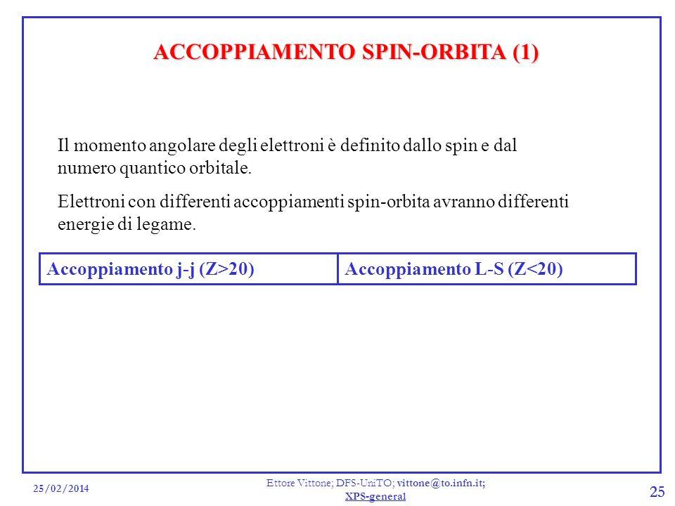 ACCOPPIAMENTO SPIN-ORBITA (1)