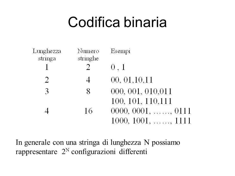Codifica binaria In generale con una stringa di lunghezza N possiamo