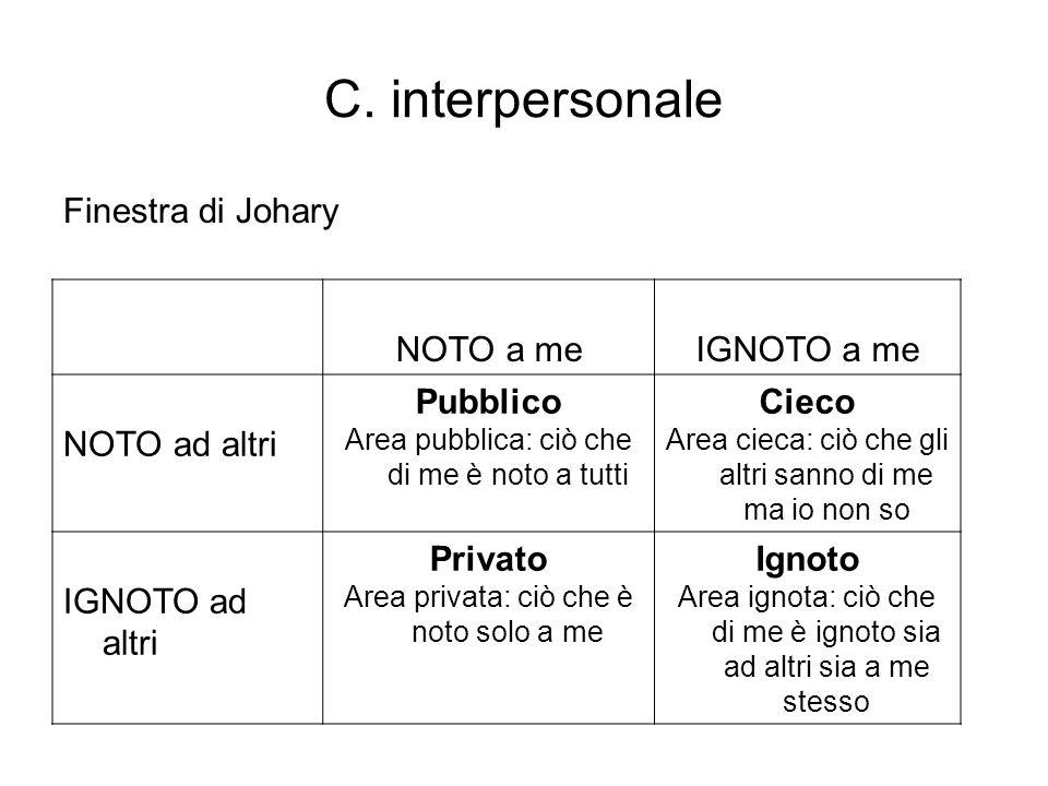 C. interpersonale Finestra di Johary NOTO a me IGNOTO a me
