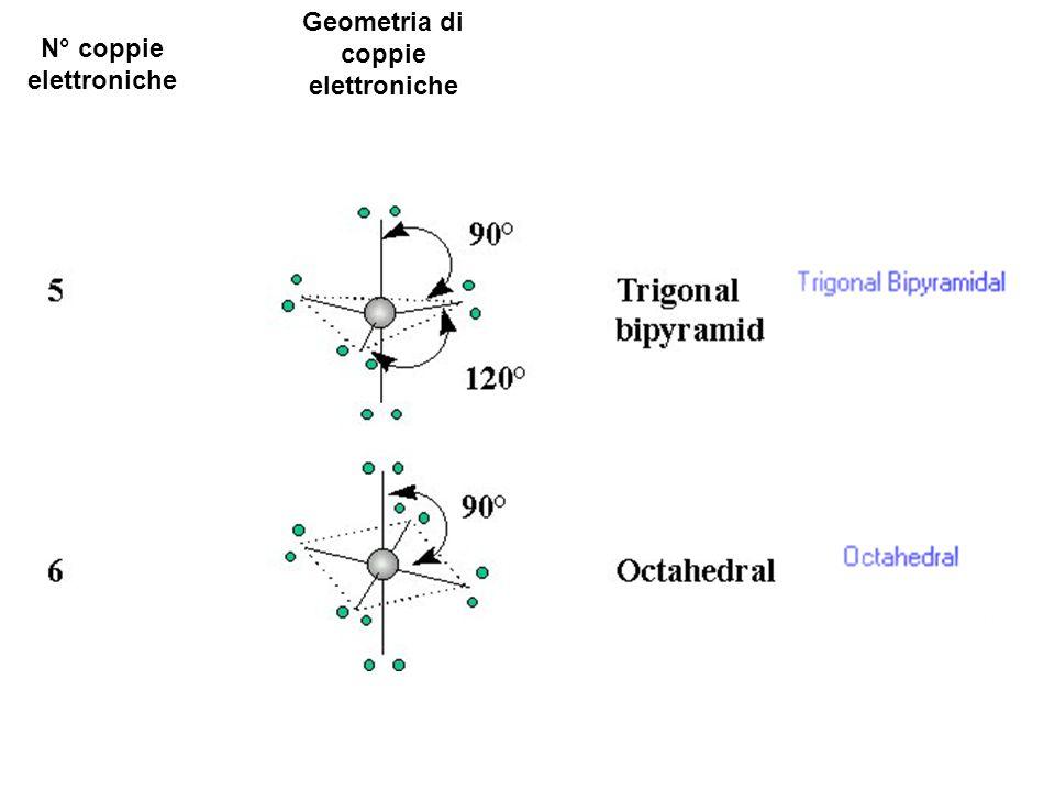 Geometria di coppie elettroniche N° coppie elettroniche