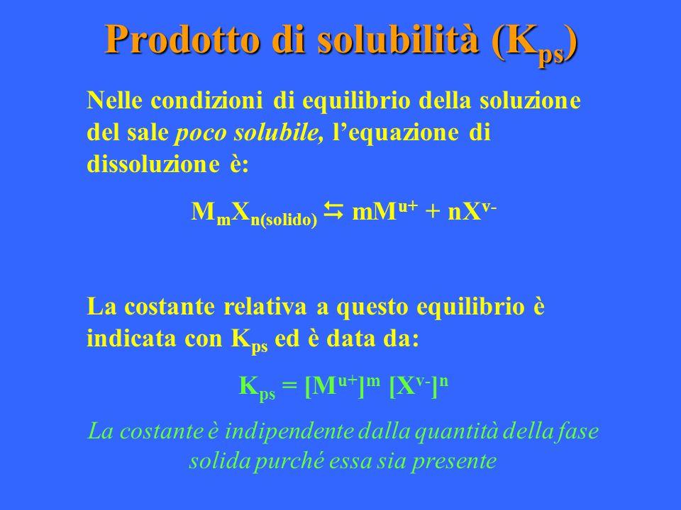 Prodotto di solubilità (Kps)
