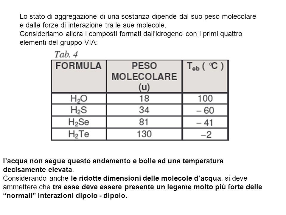 Lo stato di aggregazione di una sostanza dipende dal suo peso molecolare e dalle forze di interazione tra le sue molecole.