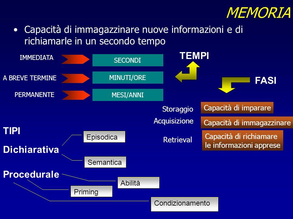 MEMORIA Capacità di immagazzinare nuove informazioni e di richiamarle in un secondo tempo. SECONDI.