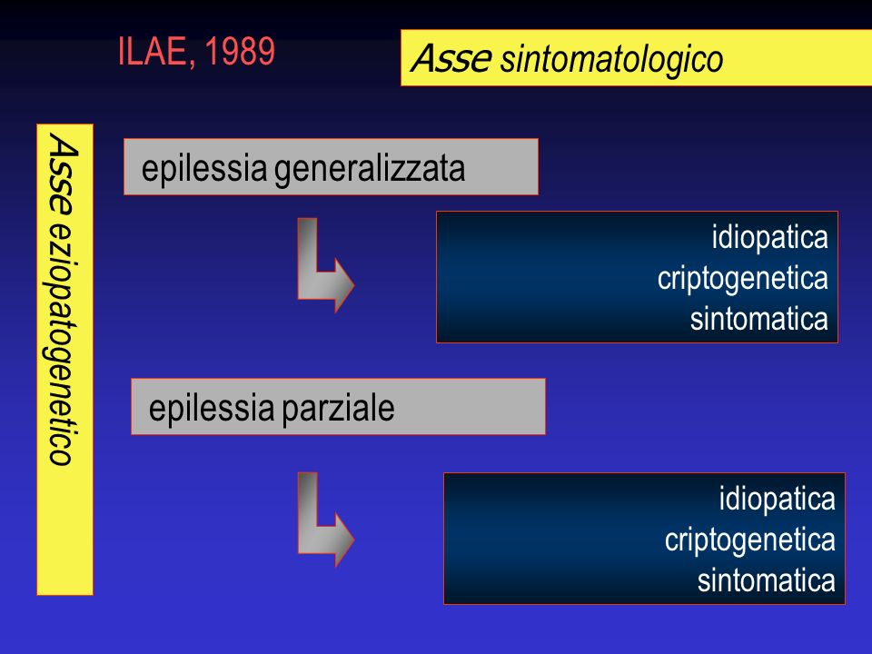 epilessia generalizzata