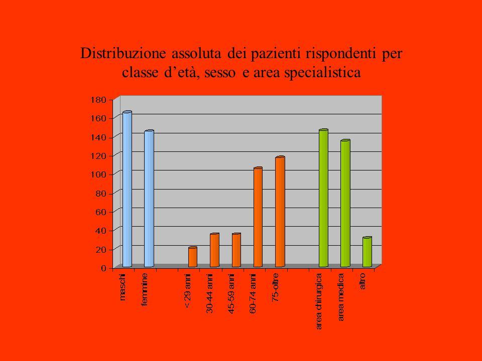 Dott. L. Pasquariello S.S. Terapia Antalgica. Distribuzione assoluta dei pazienti rispondenti per classe d'età, sesso e area specialistica.