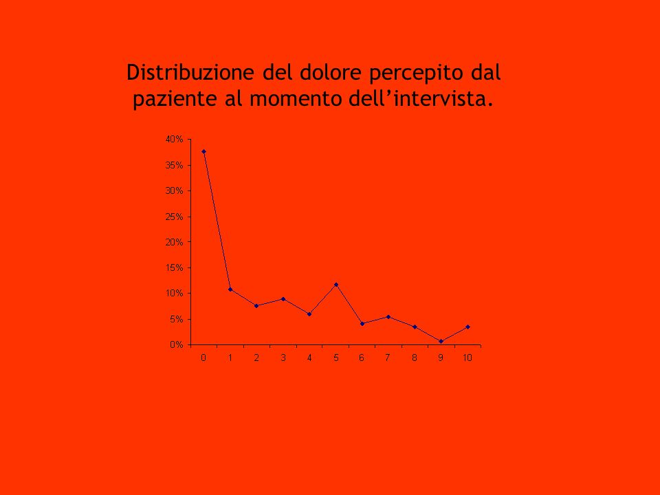 Dott. L. Pasquariello S.S. Terapia Antalgica. Distribuzione del dolore percepito dal paziente al momento dell'intervista.