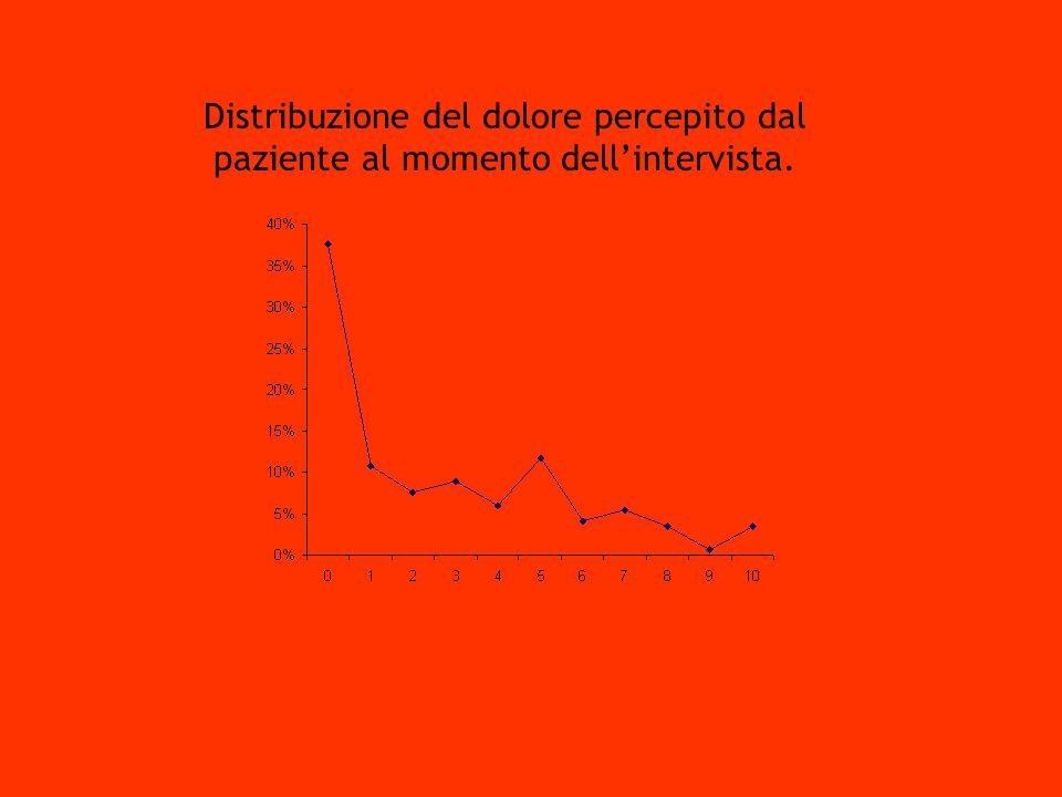 Dott. L. PasquarielloS.S. Terapia Antalgica. Distribuzione del dolore percepito dal paziente al momento dell'intervista.
