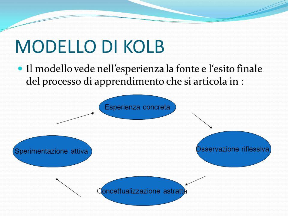 MODELLO DI KOLB Il modello vede nell'esperienza la fonte e l'esito finale del processo di apprendimento che si articola in :