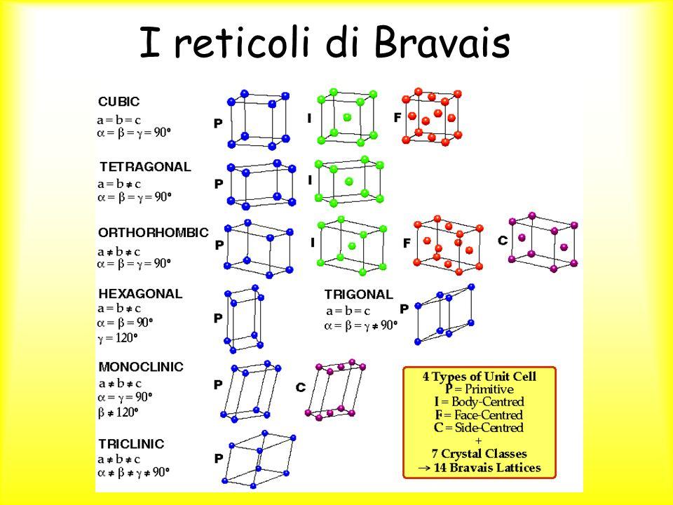 I reticoli di Bravais