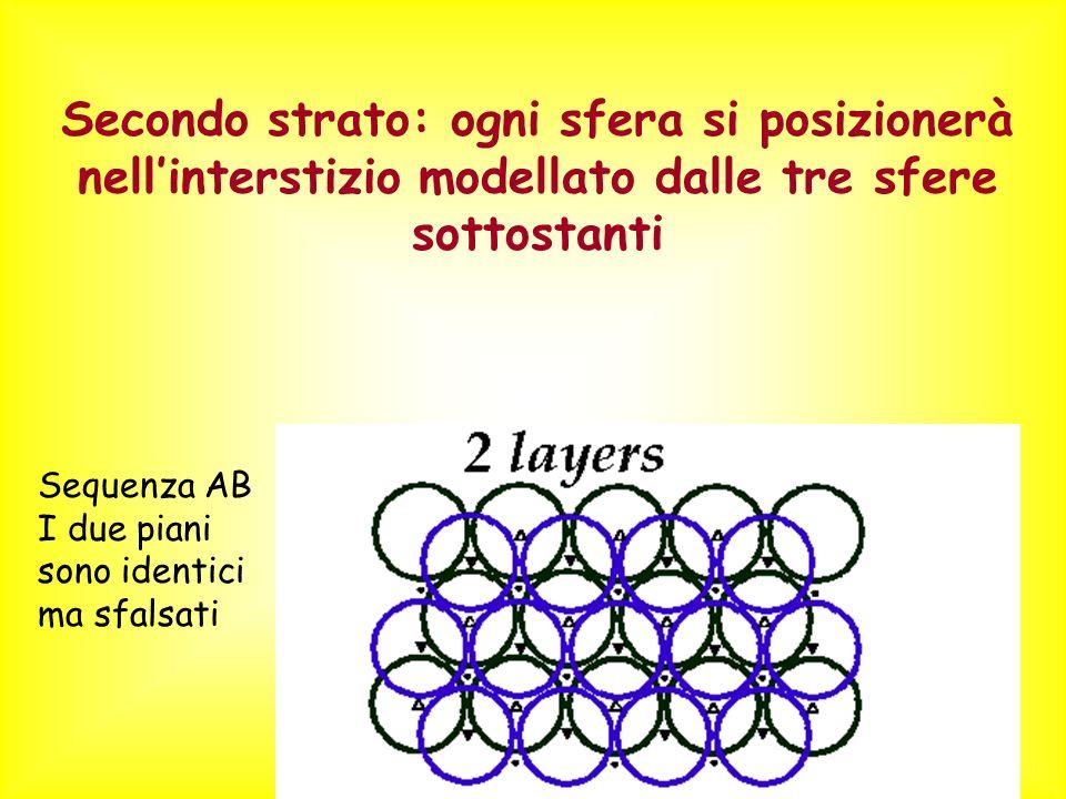 Secondo strato: ogni sfera si posizionerà nell'interstizio modellato dalle tre sfere sottostanti