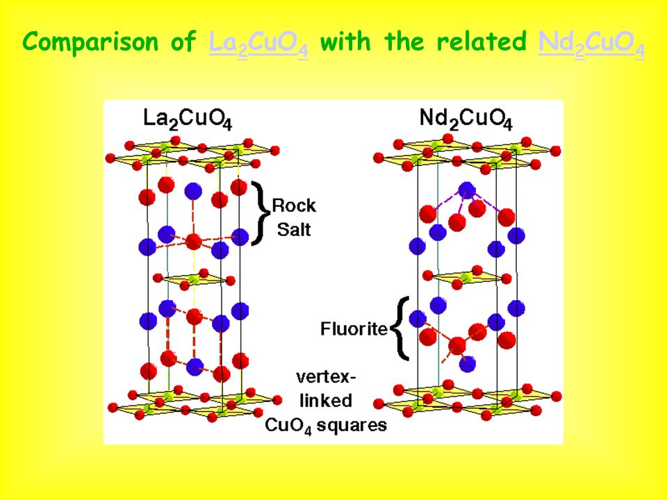 Comparison of La2CuO4 with the related Nd2CuO4