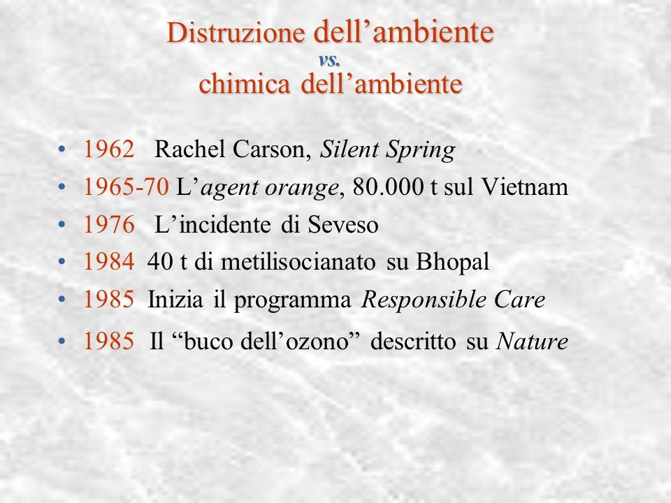 Distruzione dell'ambiente vs. chimica dell'ambiente