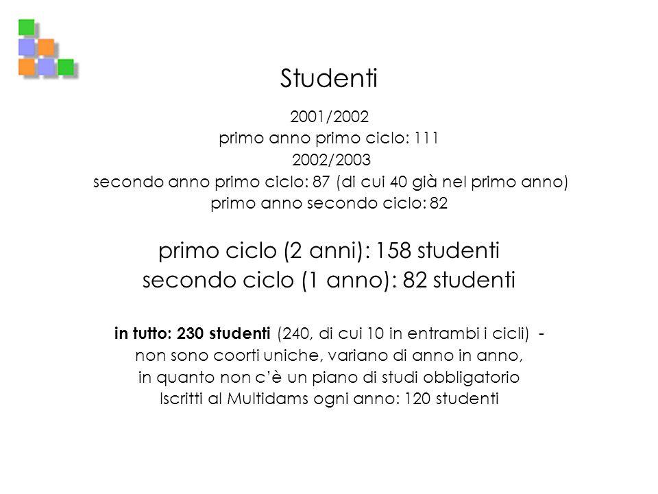 Studenti primo ciclo (2 anni): 158 studenti