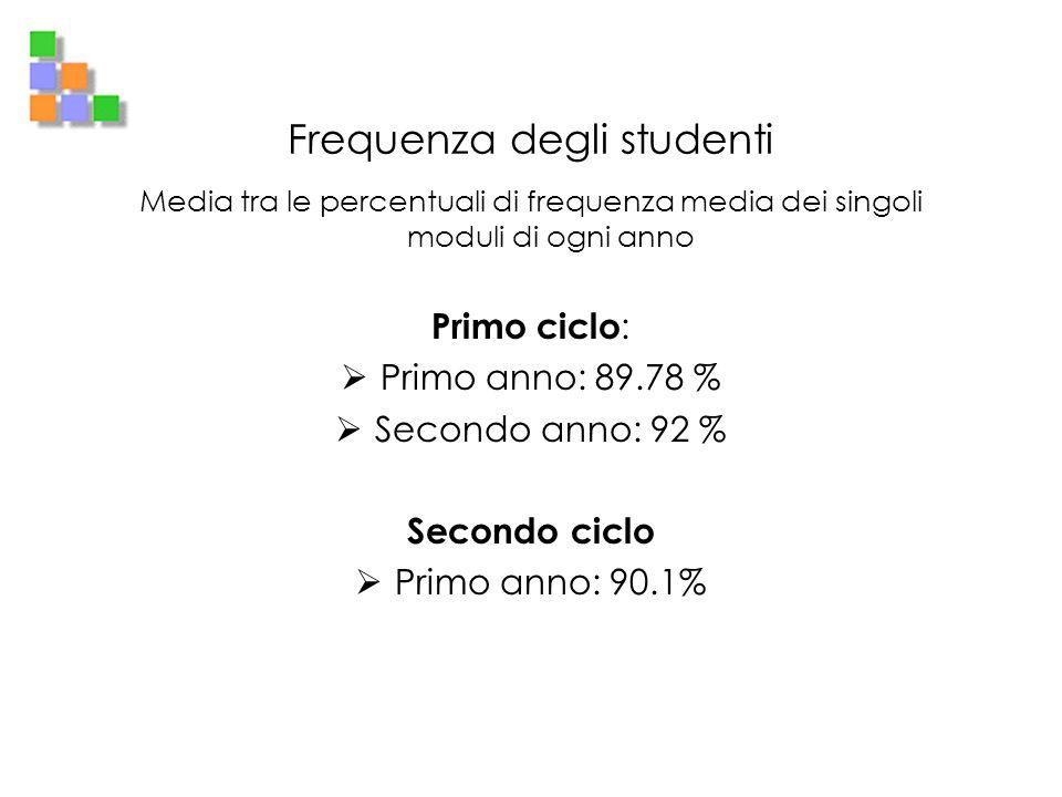 Frequenza degli studenti