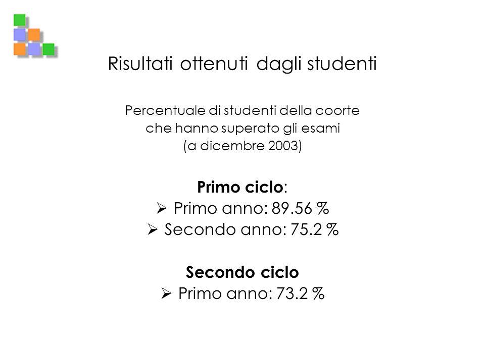 Risultati ottenuti dagli studenti