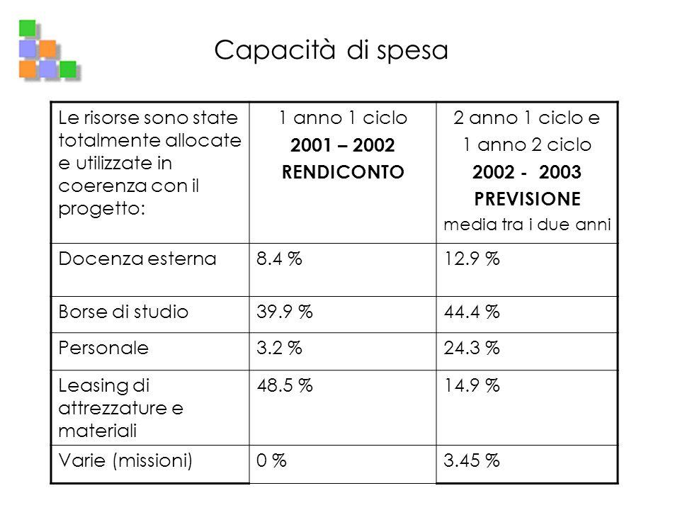 Capacità di spesa Le risorse sono state totalmente allocate e utilizzate in coerenza con il progetto: