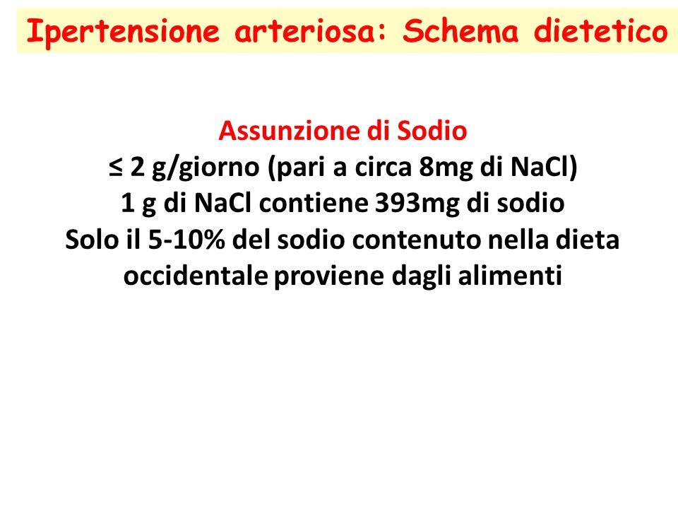 Ipertensione arteriosa: Schema dietetico