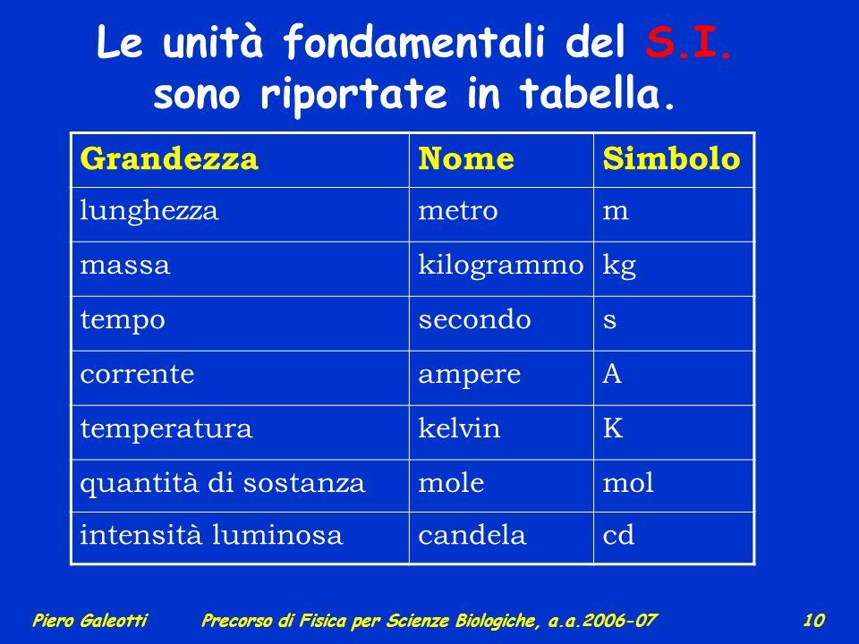 Le unità fondamentali del S.I. sono riportate in tabella.