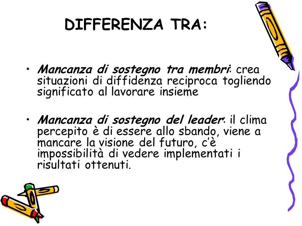 DIFFERENZA TRA: Mancanza di sostegno tra membri: crea situazioni di diffidenza reciproca togliendo significato al lavorare insieme.