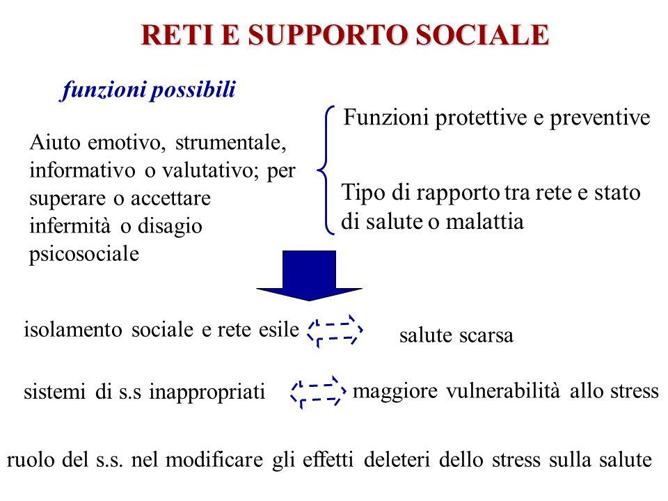 RETI E SUPPORTO SOCIALE
