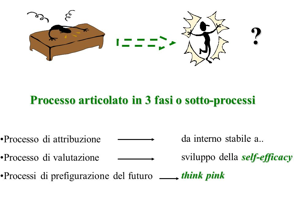 Processo articolato in 3 fasi o sotto-processi