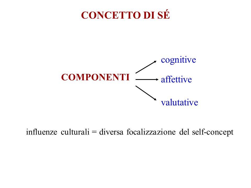 CONCETTO DI SÉ cognitive COMPONENTI affettive valutative