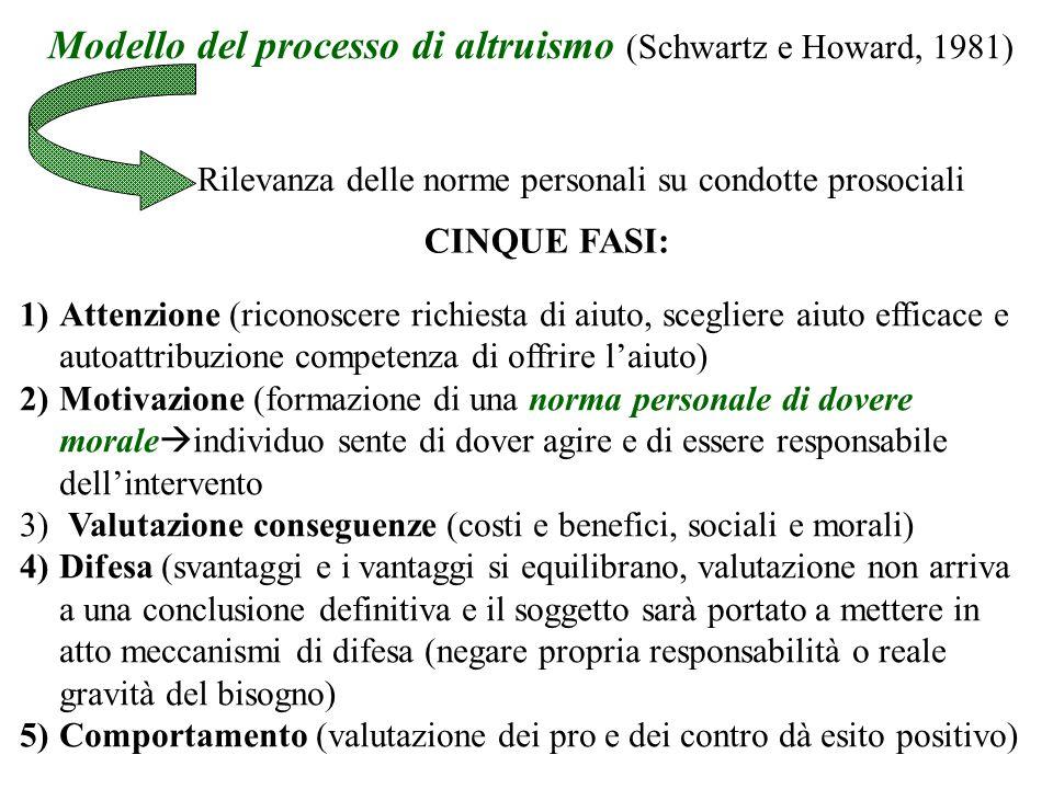 Modello del processo di altruismo (Schwartz e Howard, 1981)