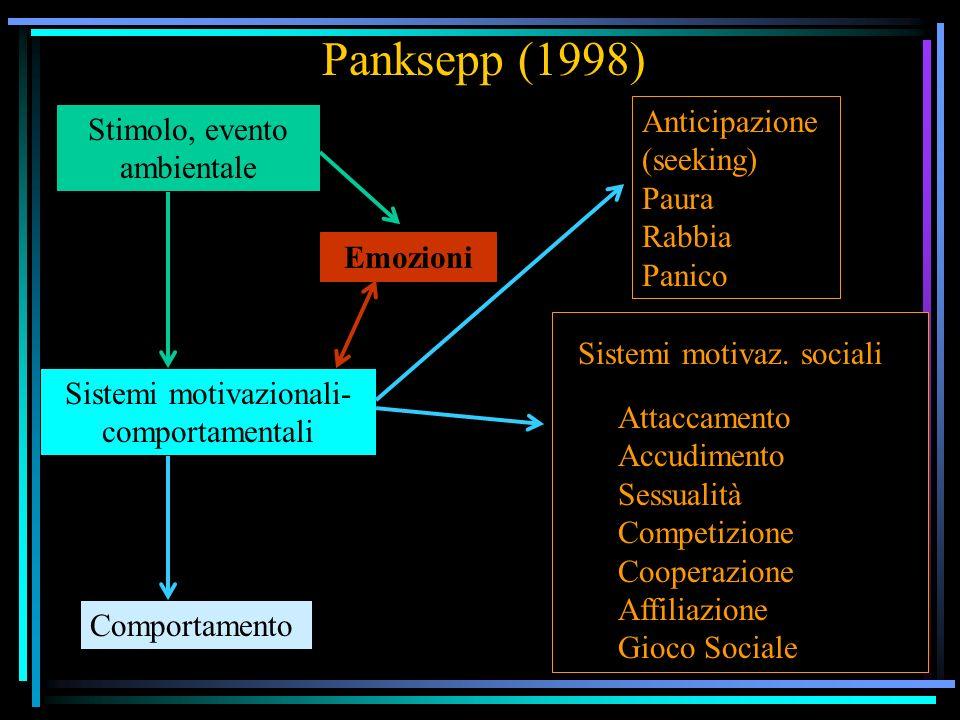 Panksepp (1998) Anticipazione (seeking) Paura Rabbia Panico