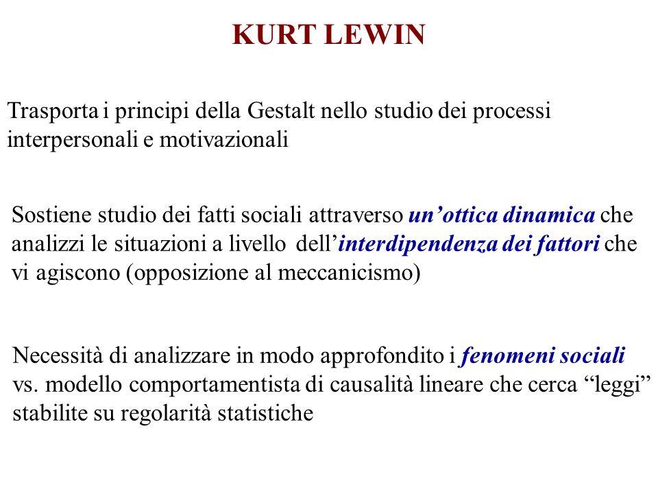 KURT LEWINTrasporta i principi della Gestalt nello studio dei processi interpersonali e motivazionali.