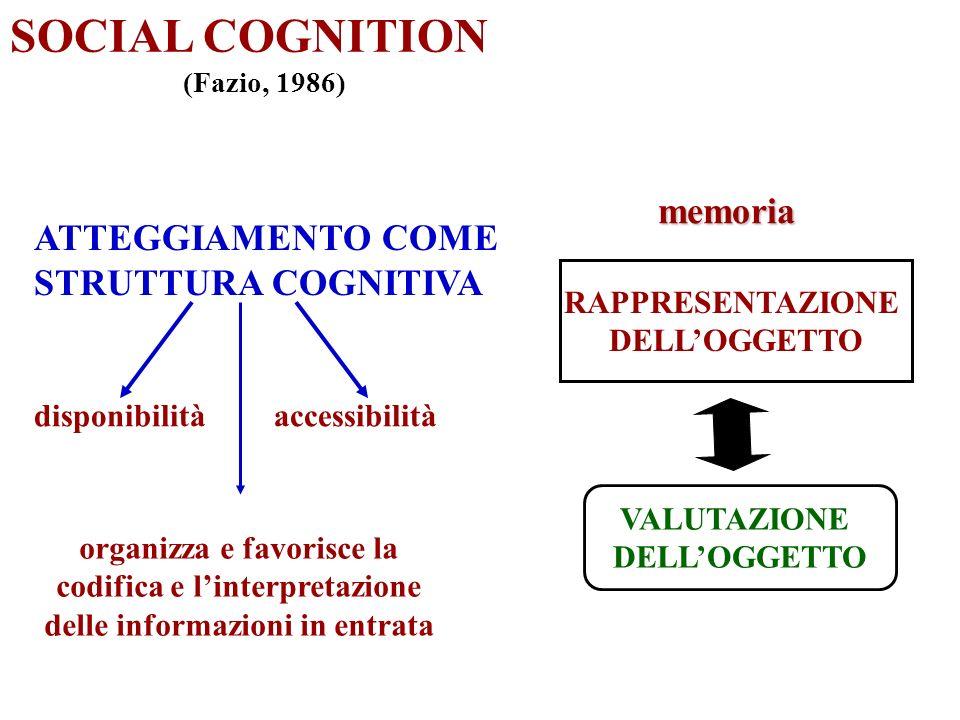 SOCIAL COGNITION memoria ATTEGGIAMENTO COME STRUTTURA COGNITIVA