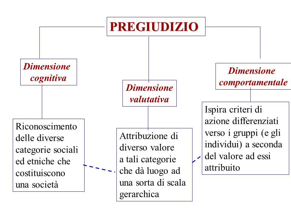 PREGIUDIZIO Dimensione Dimensione cognitiva comportamentale Dimensione