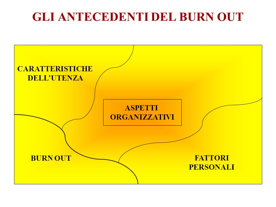 GLI ANTECEDENTI DEL BURN OUT