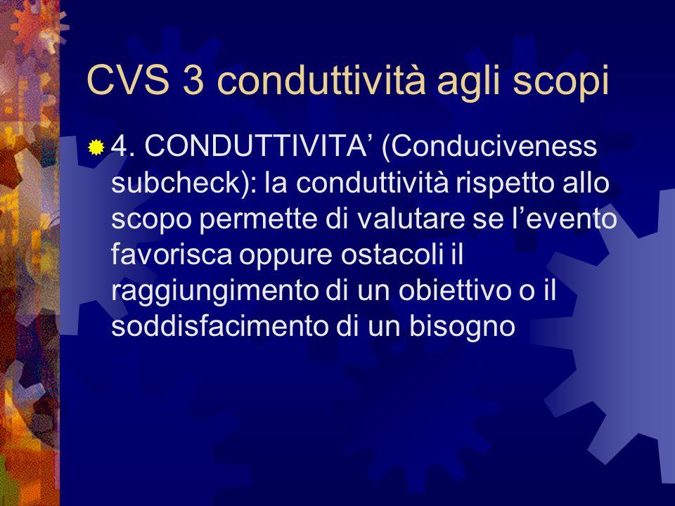 CVS 3 conduttività agli scopi