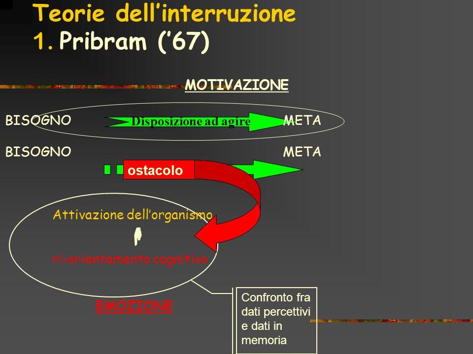 Teorie dell'interruzione 1. Pribram ('67)